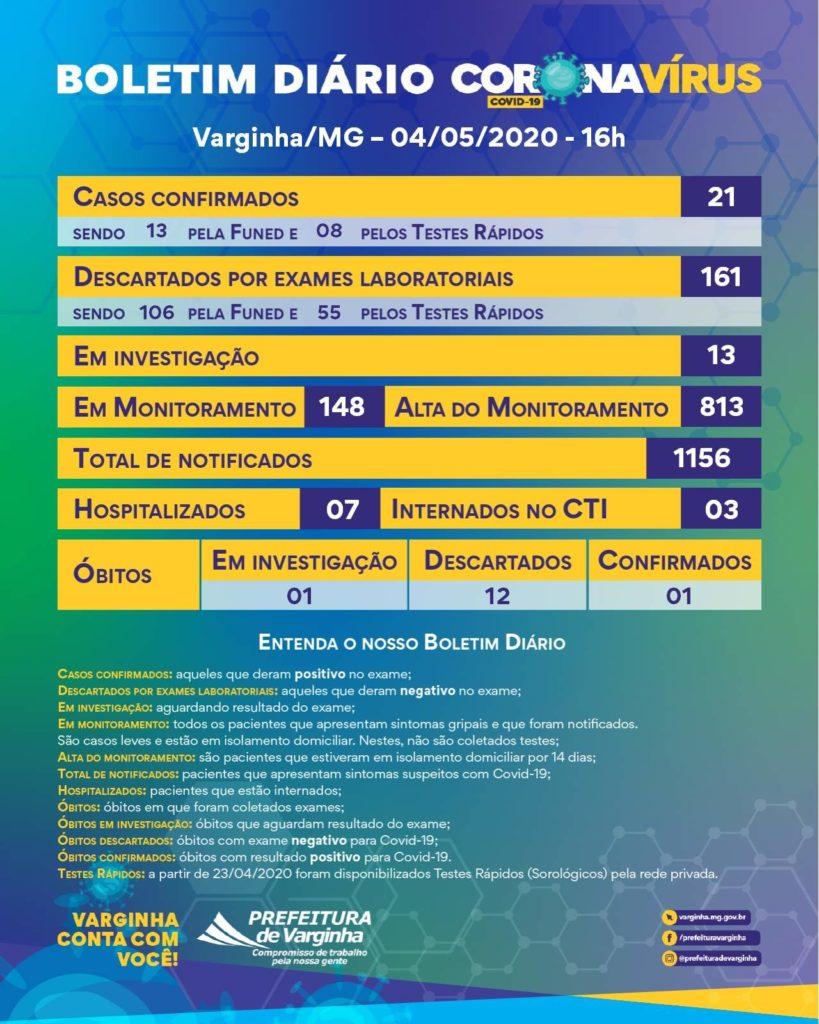 Boletim coronavírus 4 de maio de 2020 Varginha