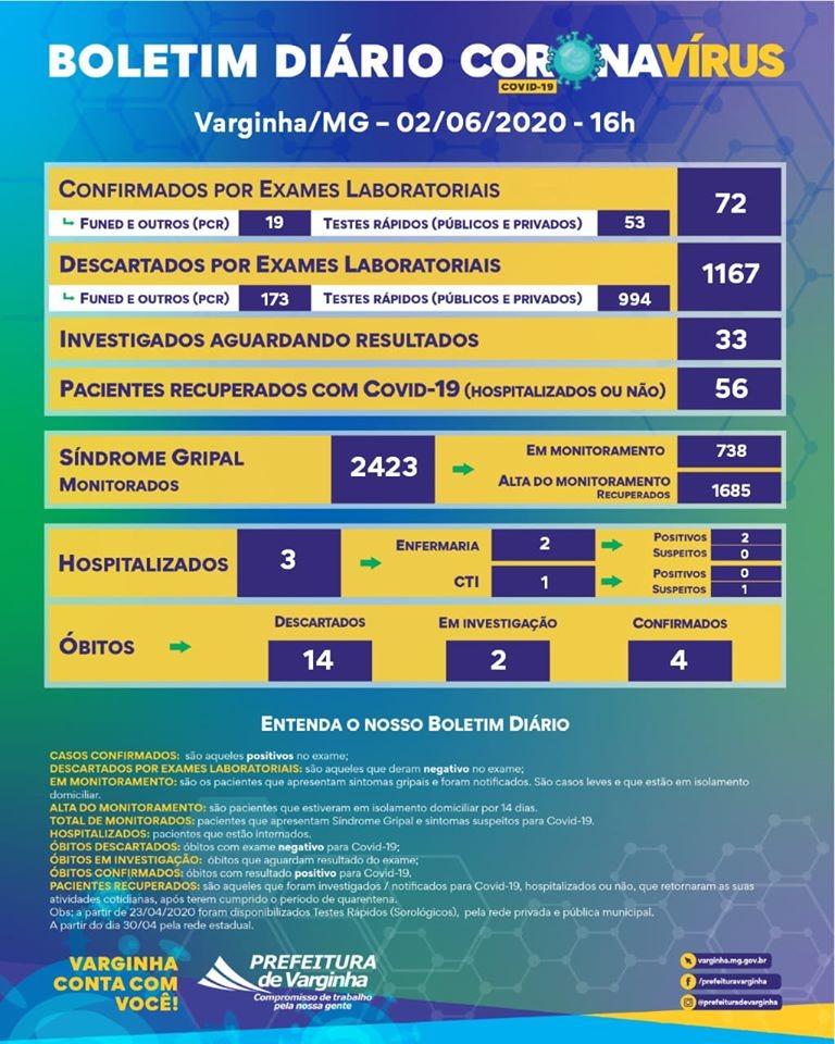boletim coronavírus varginha 02 de junho