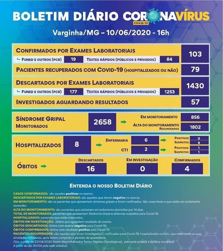 Boletim Coronavírus Varginha 10/06