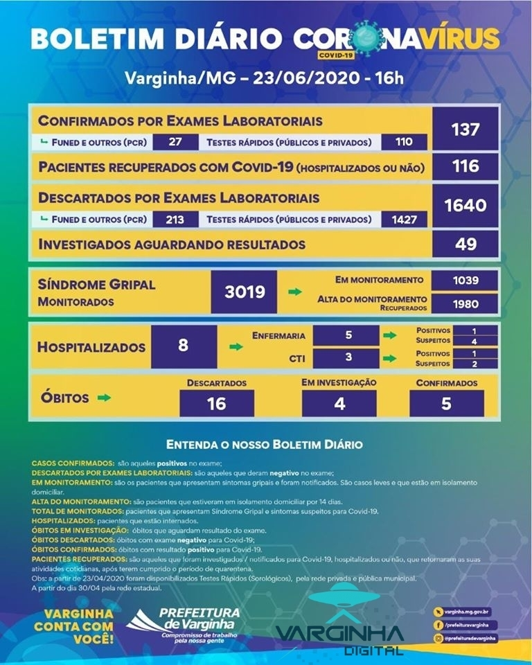 boletim coronavirus 23-06 varginha