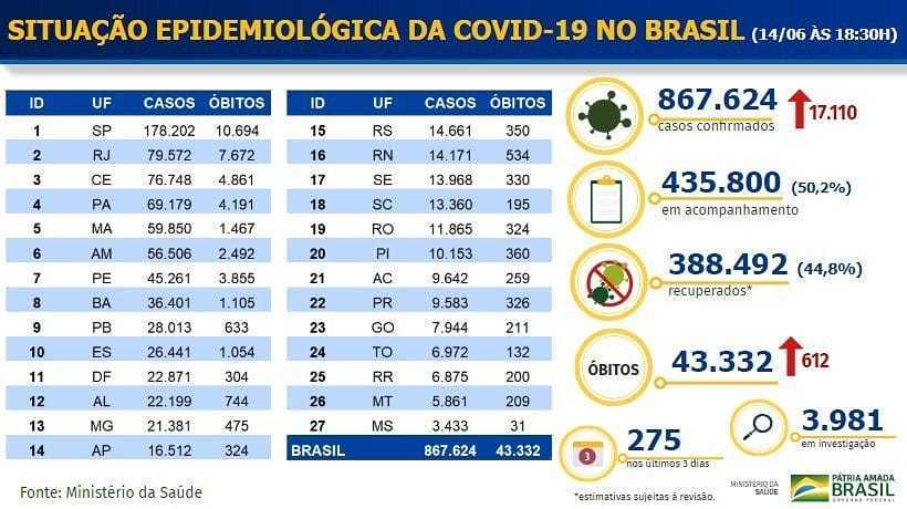 coronavírus brasil 15/06