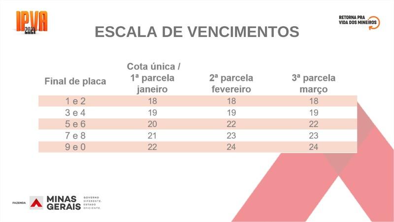 Escala de vencimentos tabela IPVA 2021 Minas Gerais MG