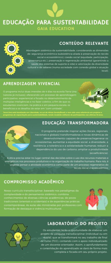 infográfico unifal sustentabilidade